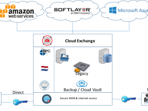 BPCloudServices levert Hybrid Cloud Disaster Recovery zonder cloud lock-in